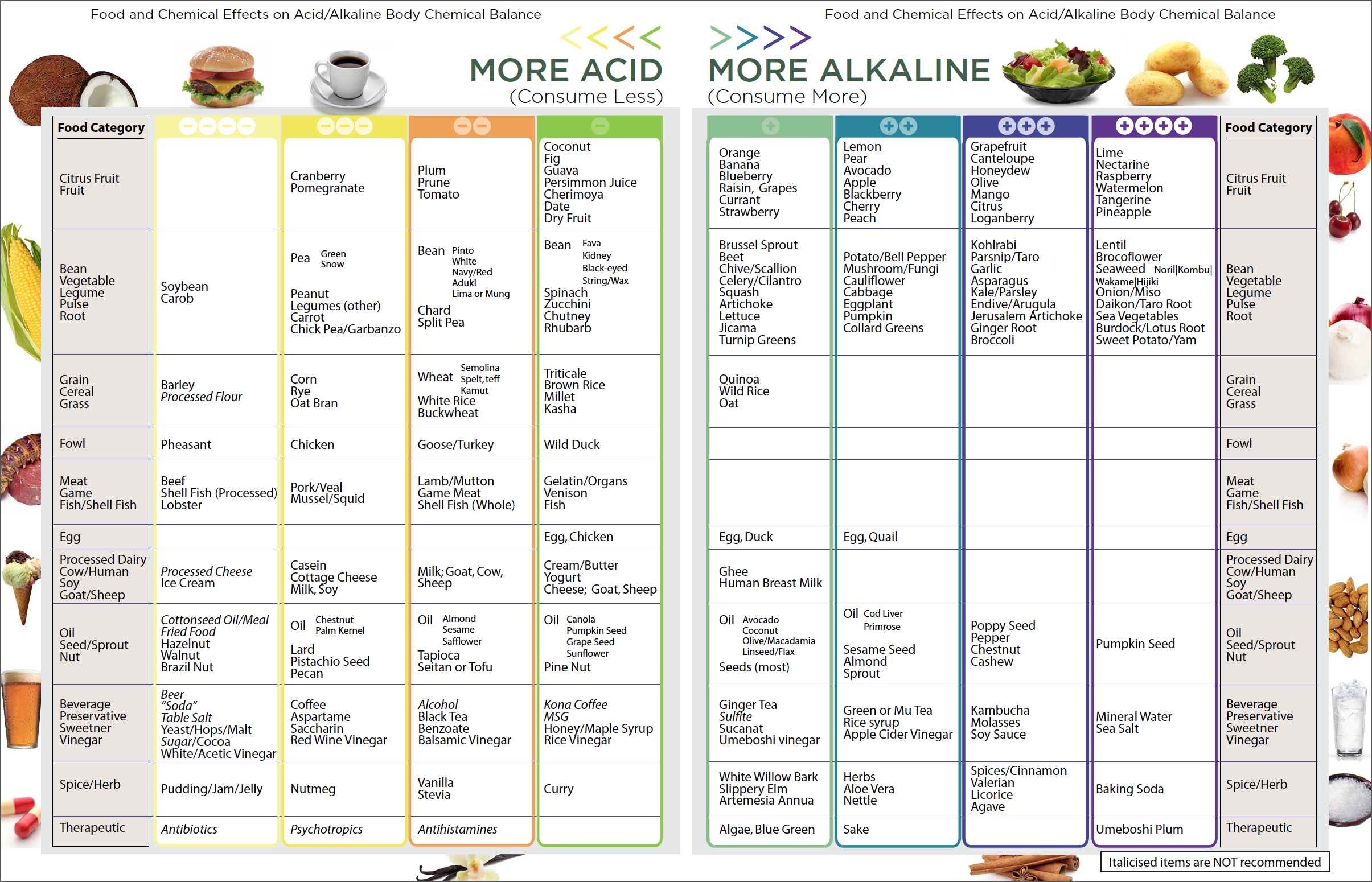 Pure Alkaline Water Drops With Bioavailable Coral Calcium Food Chart
